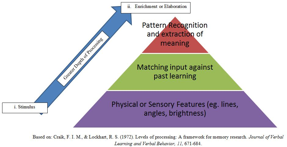 understanding the concept of the depth of processing model of memory Title information processing theory: the teaching-learning process major theoretical concepts in information processing model of human memory anderson.